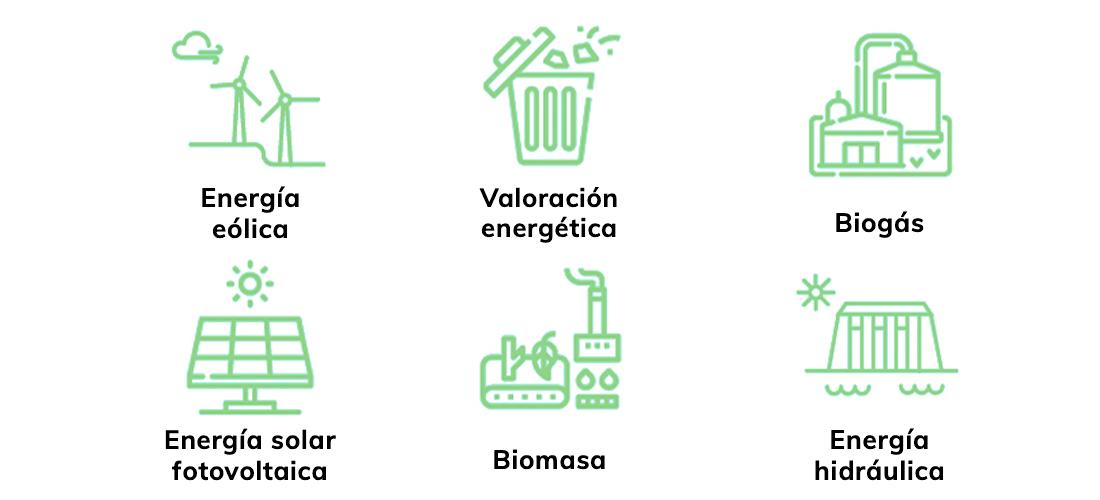 La energía verde, energía verde en España, energía verde alternativa y aplicaciones de la energía verde