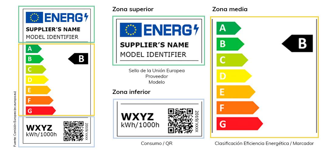 como-leer-etiquetas-de-eficiencia-energetica